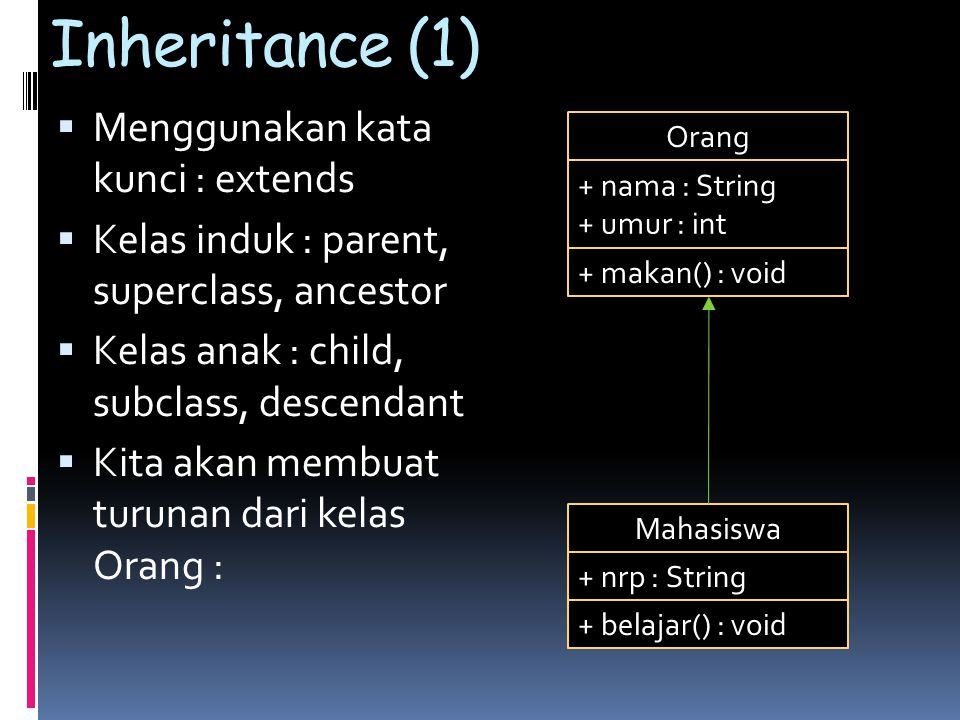 Inheritance (1) Menggunakan kata kunci : extends