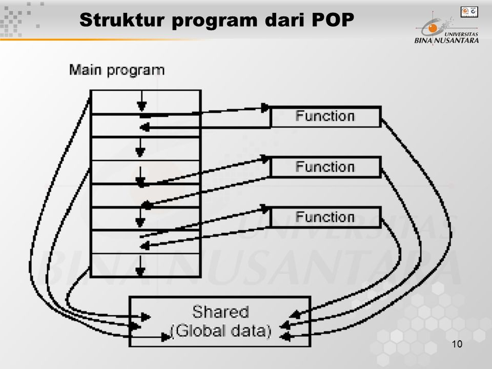 Struktur program dari POP