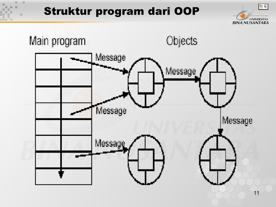Struktur program dari OOP