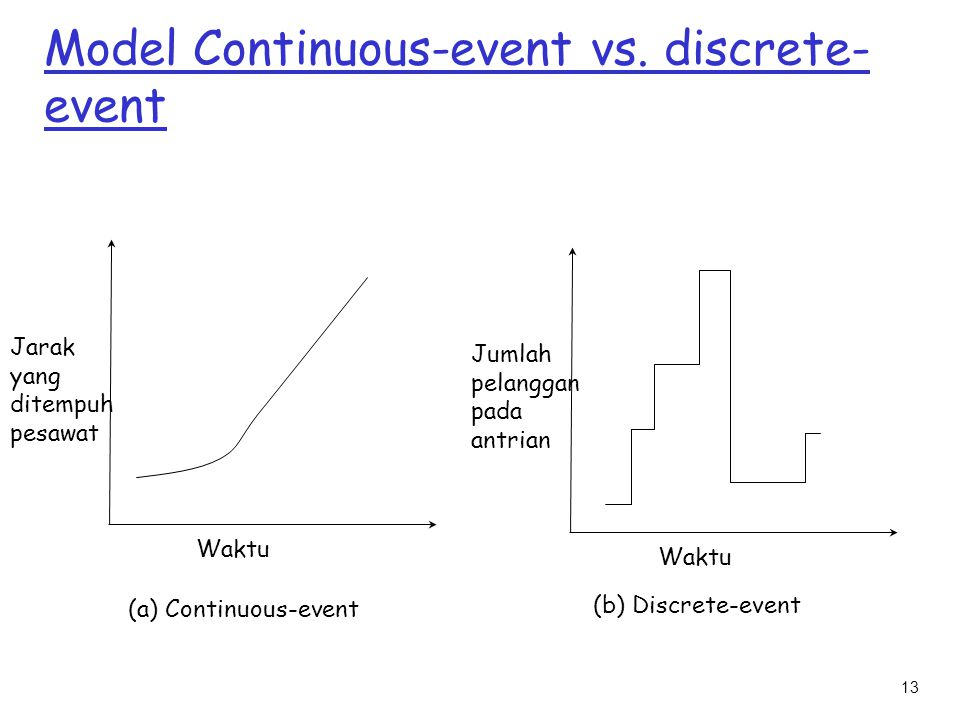 Model Continuous-event vs. discrete-event