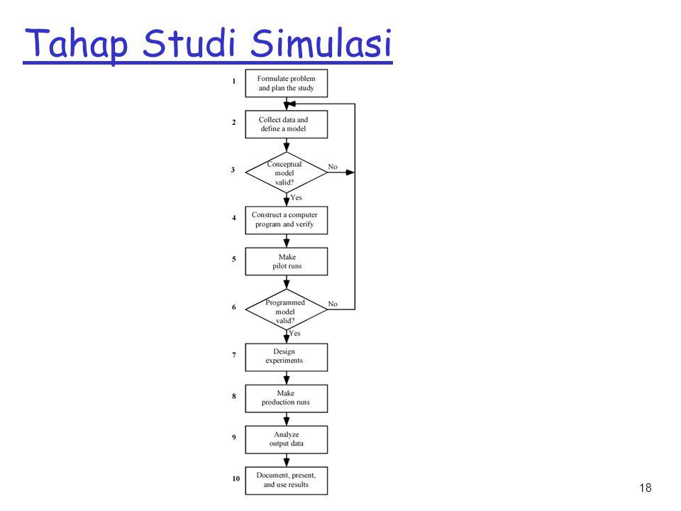 Tahap Studi Simulasi