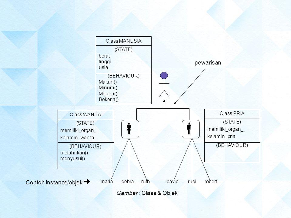   pewarisan Contoh instance/objek  Gambar : Class & Objek