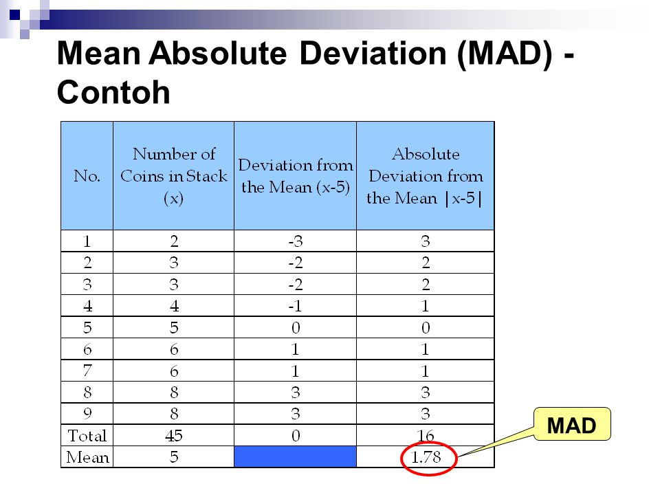Mean Absolute Deviation (MAD) - Contoh