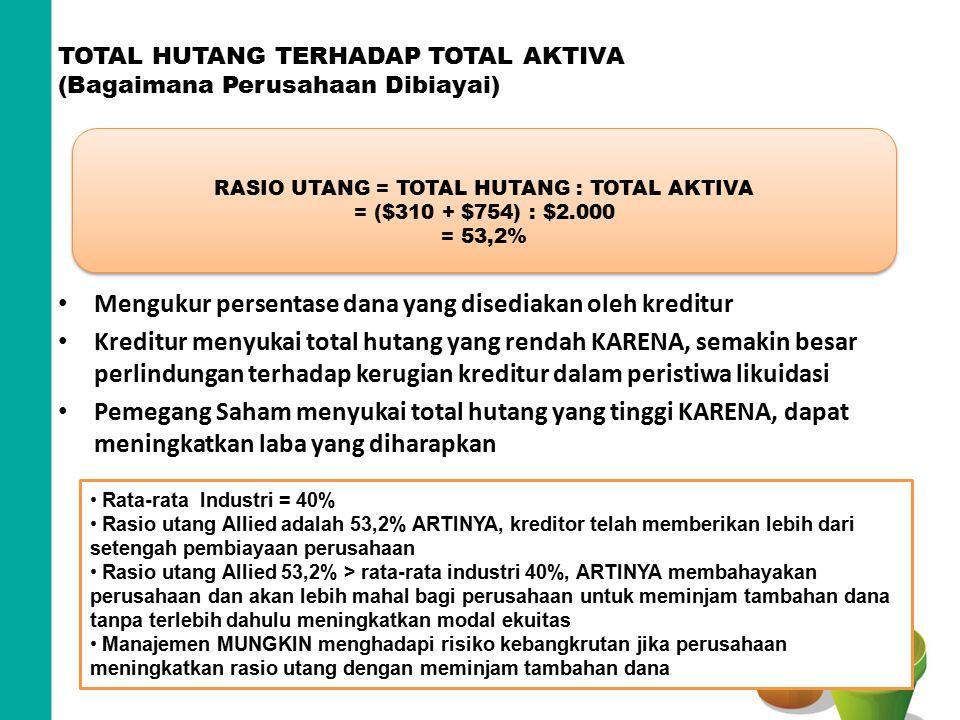 TOTAL HUTANG TERHADAP TOTAL AKTIVA (Bagaimana Perusahaan Dibiayai)