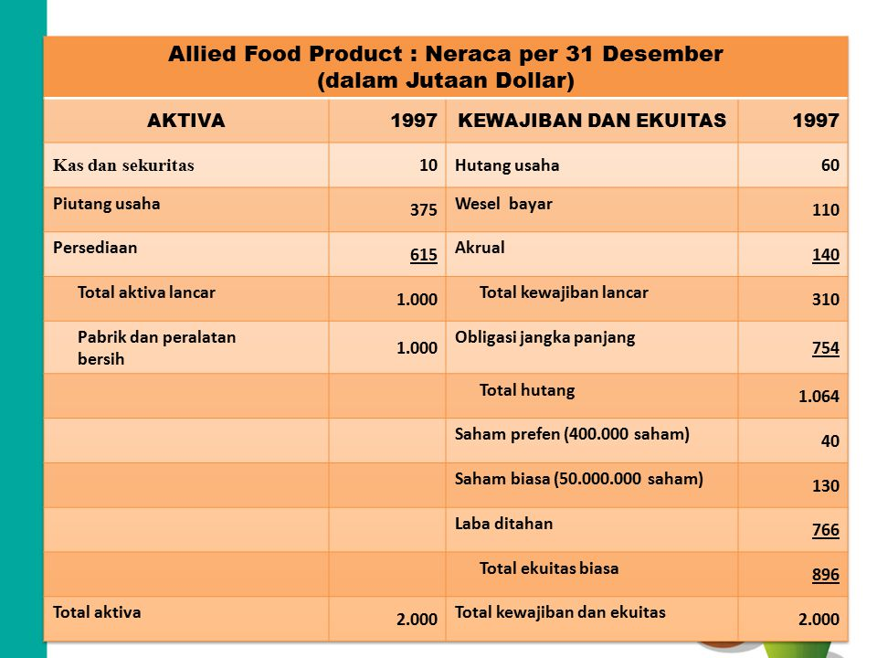 Allied Food Product : Neraca per 31 Desember