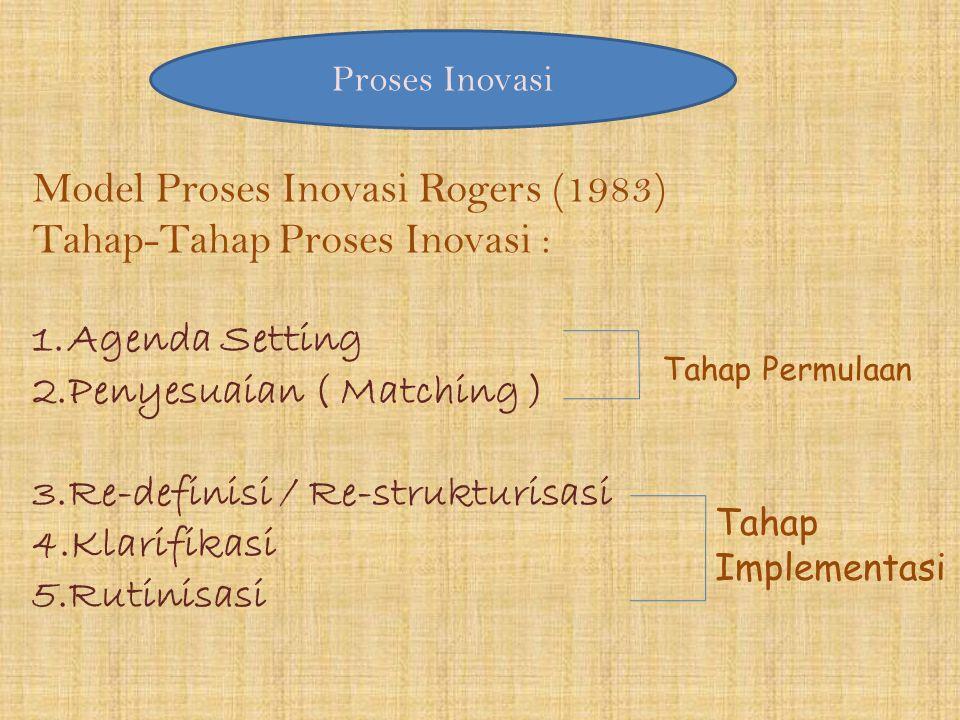 Model Proses Inovasi Rogers (1983) Tahap-Tahap Proses Inovasi :