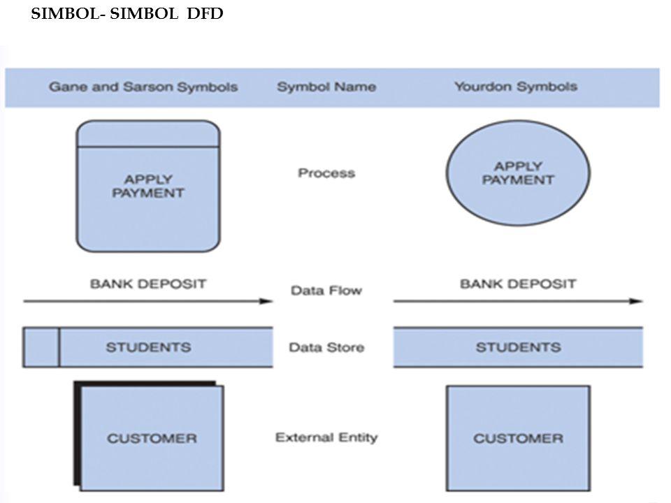 SIMBOL- SIMBOL DFD