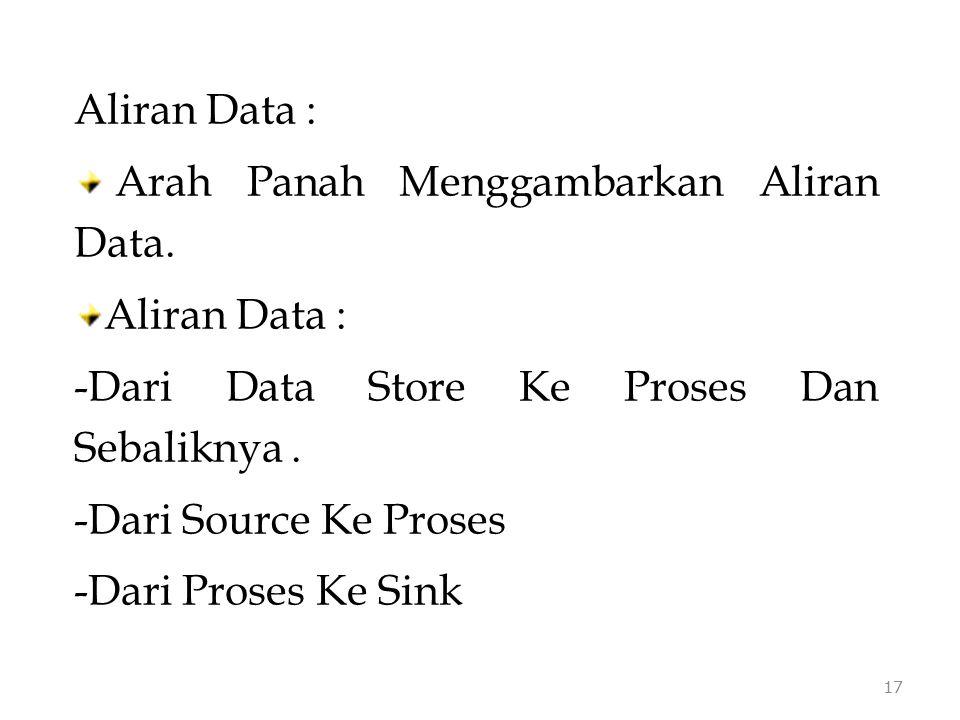 Aliran Data : Arah Panah Menggambarkan Aliran Data. Dari Data Store Ke Proses Dan Sebaliknya . Dari Source Ke Proses.