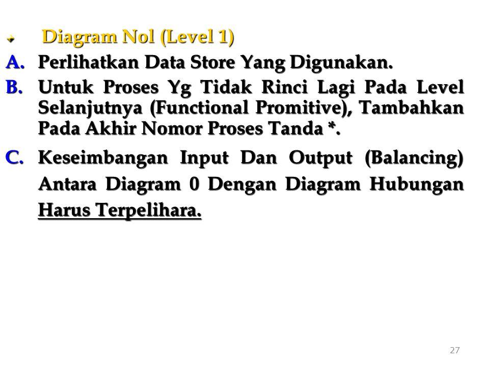 Perlihatkan Data Store Yang Digunakan.