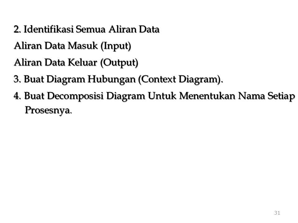 2. Identifikasi Semua Aliran Data Aliran Data Masuk (Input)