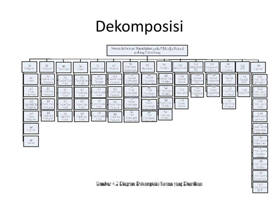 Dekomposisi