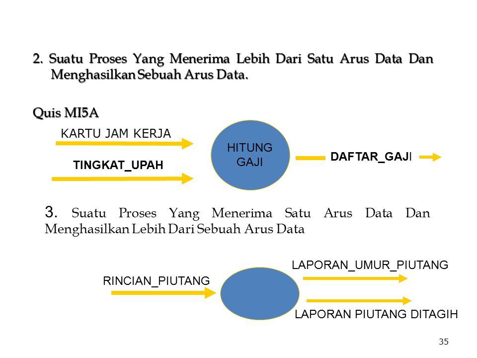 2. Suatu Proses Yang Menerima Lebih Dari Satu Arus Data Dan Menghasilkan Sebuah Arus Data.