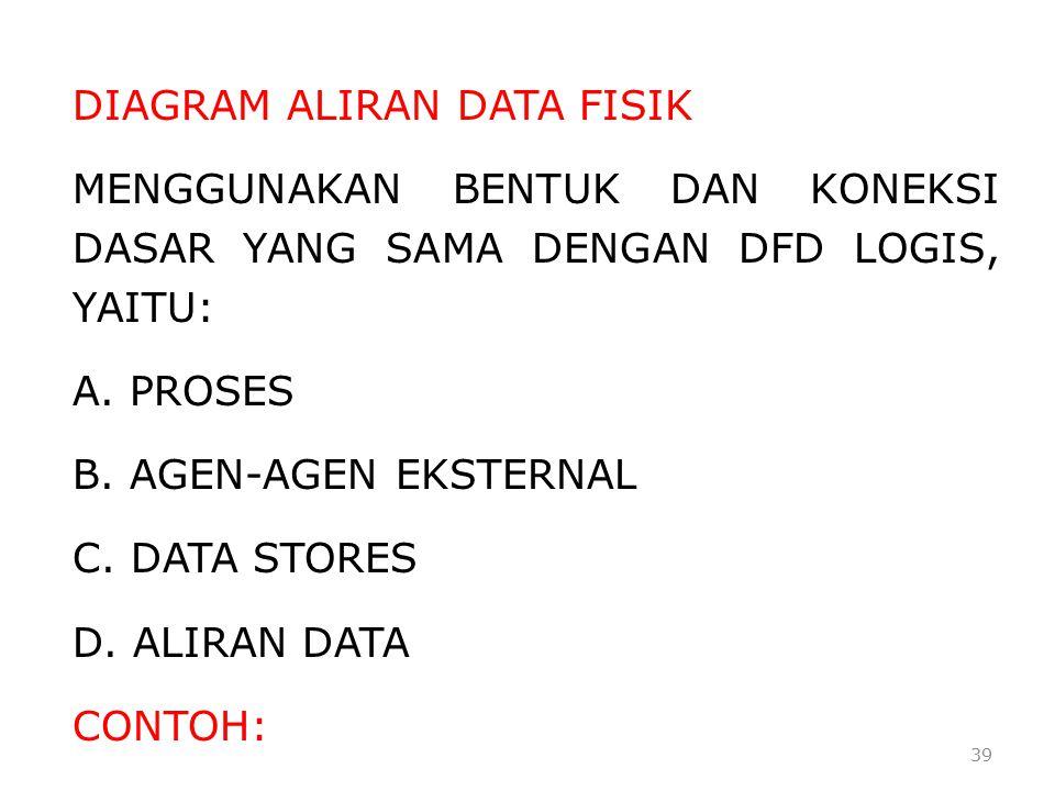 DIAGRAM ALIRAN DATA FISIK