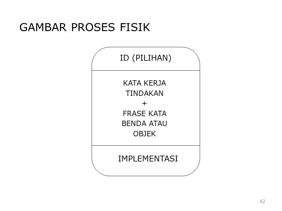 GAMBAR PROSES FISIK ID (PILIHAN) IMPLEMENTASI KATA KERJA TINDAKAN +