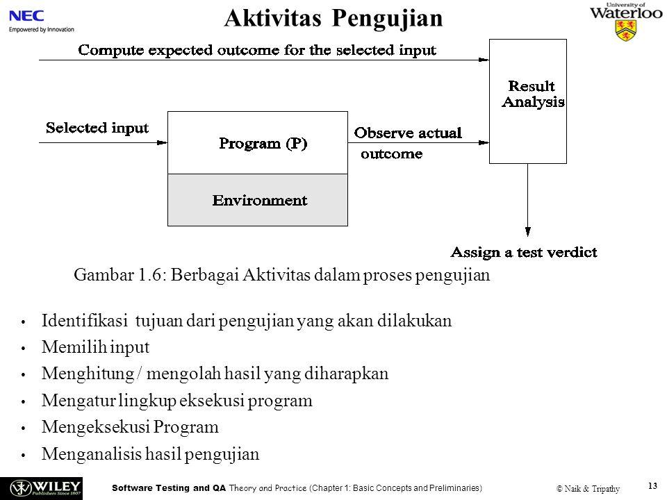 Handouts Aktivitas Pengujian. Gambar 1.6: Berbagai Aktivitas dalam proses pengujian. Identifikasi tujuan dari pengujian yang akan dilakukan.
