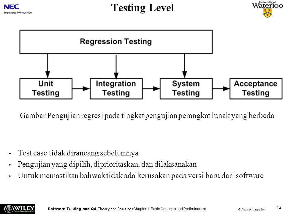 Handouts Testing Level. Gambar Pengujian regresi pada tingkat pengujian perangkat lunak yang berbeda.