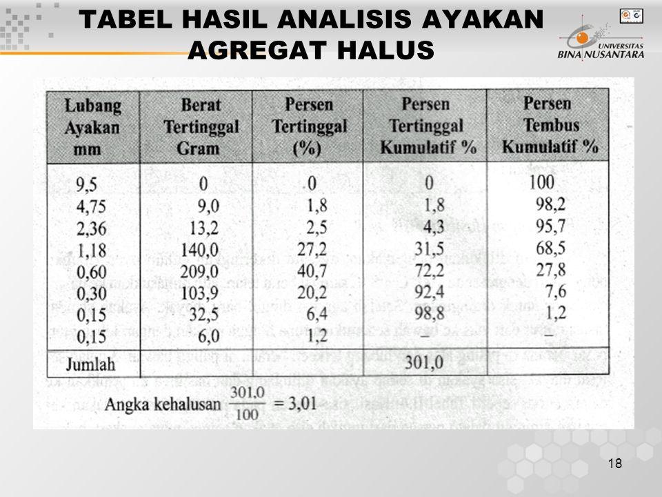 TABEL HASIL ANALISIS AYAKAN AGREGAT HALUS