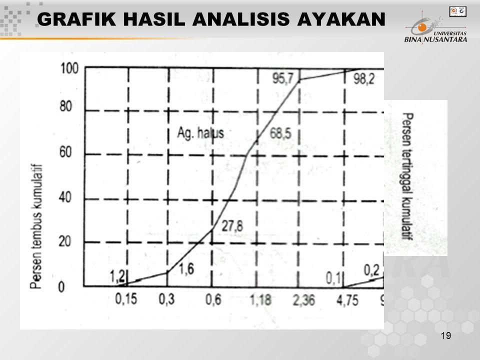 GRAFIK HASIL ANALISIS AYAKAN