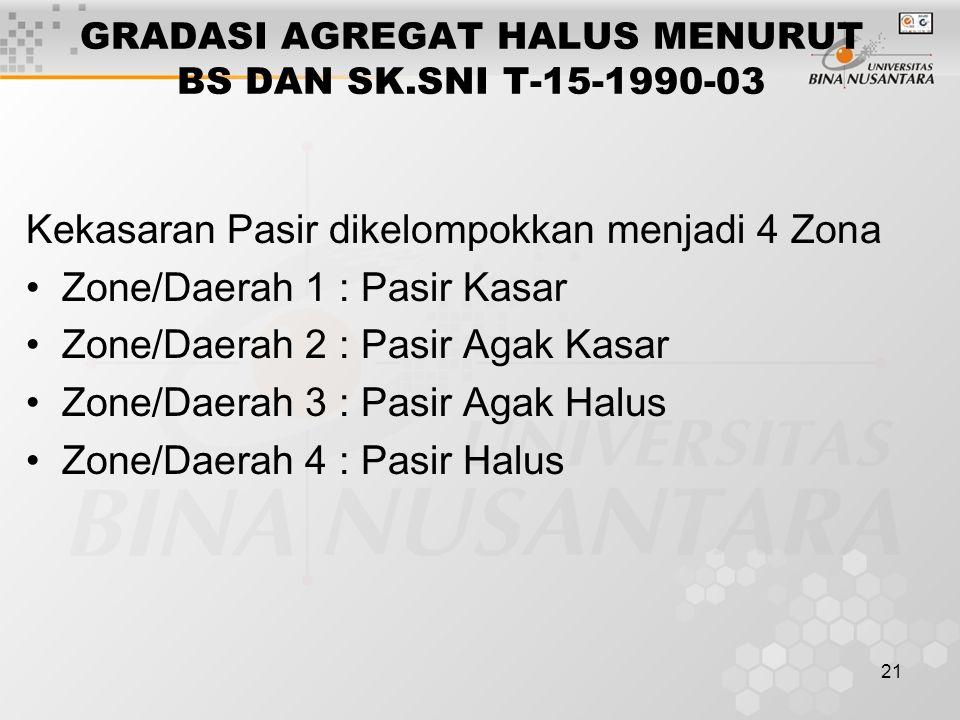 GRADASI AGREGAT HALUS MENURUT BS DAN SK.SNI T-15-1990-03