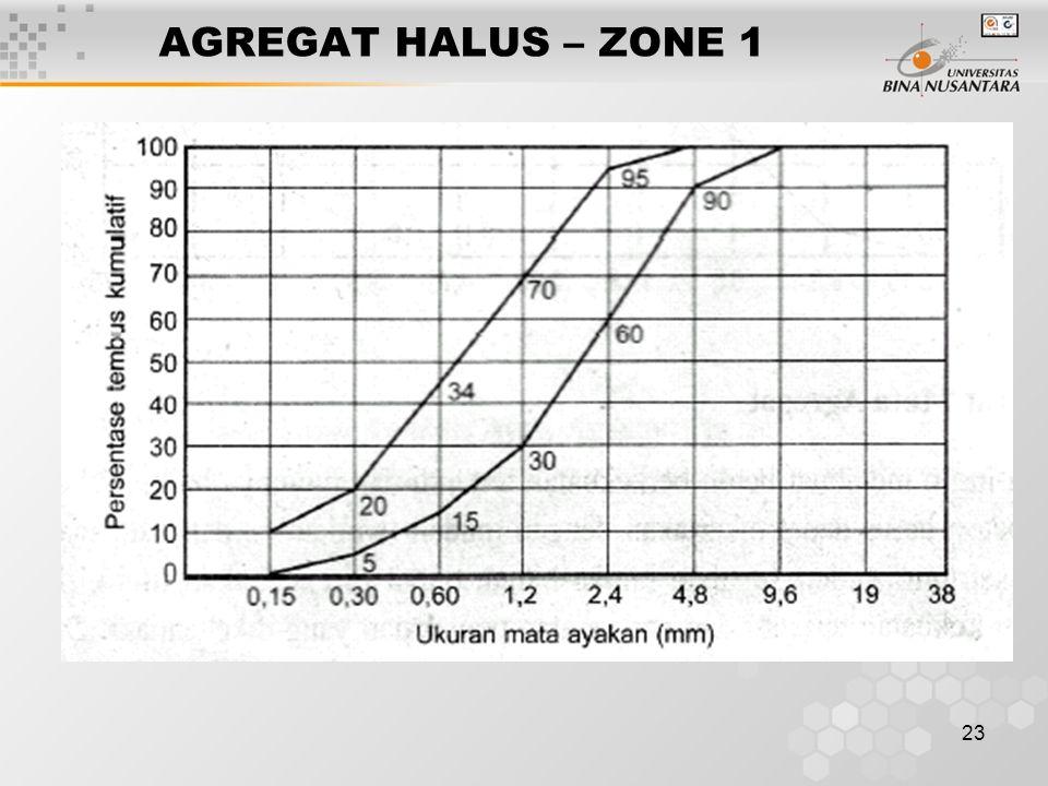 AGREGAT HALUS – ZONE 1