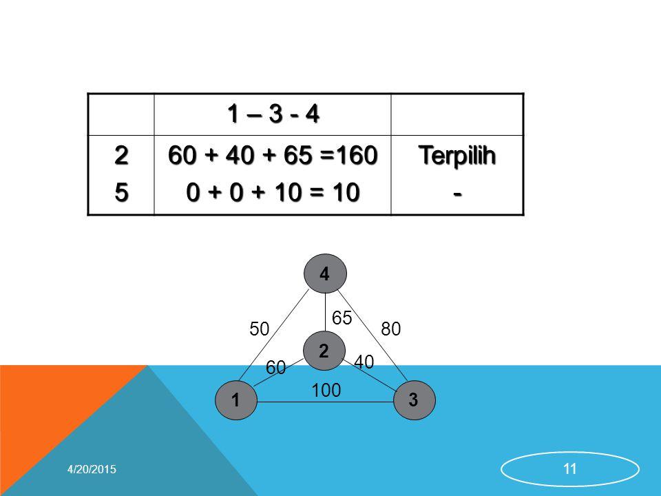 1 – 3 - 4 2 5 60 + 40 + 65 =160 0 + 0 + 10 = 10 Terpilih - 1 3 4 50 100 80 2 65 40 60 4/13/2017