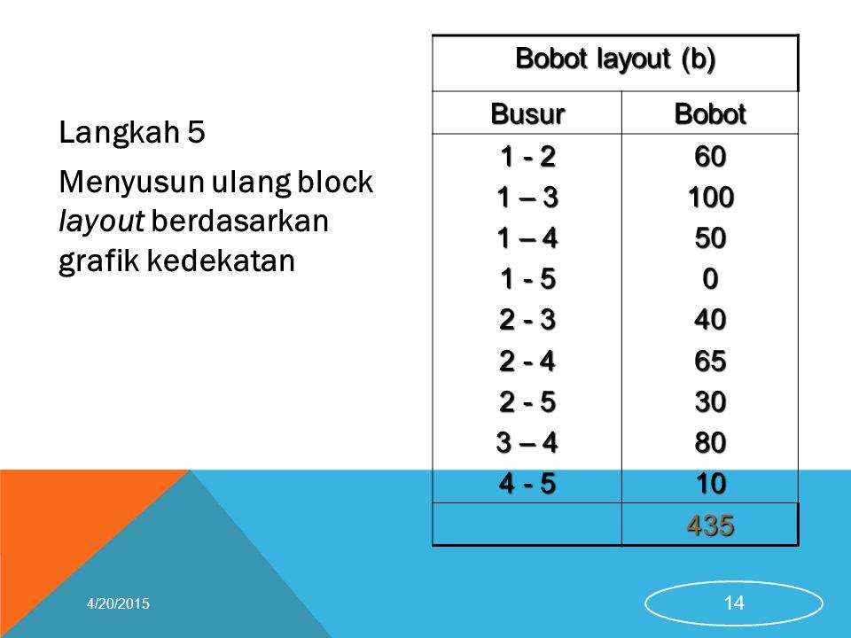 Menyusun ulang block layout berdasarkan grafik kedekatan