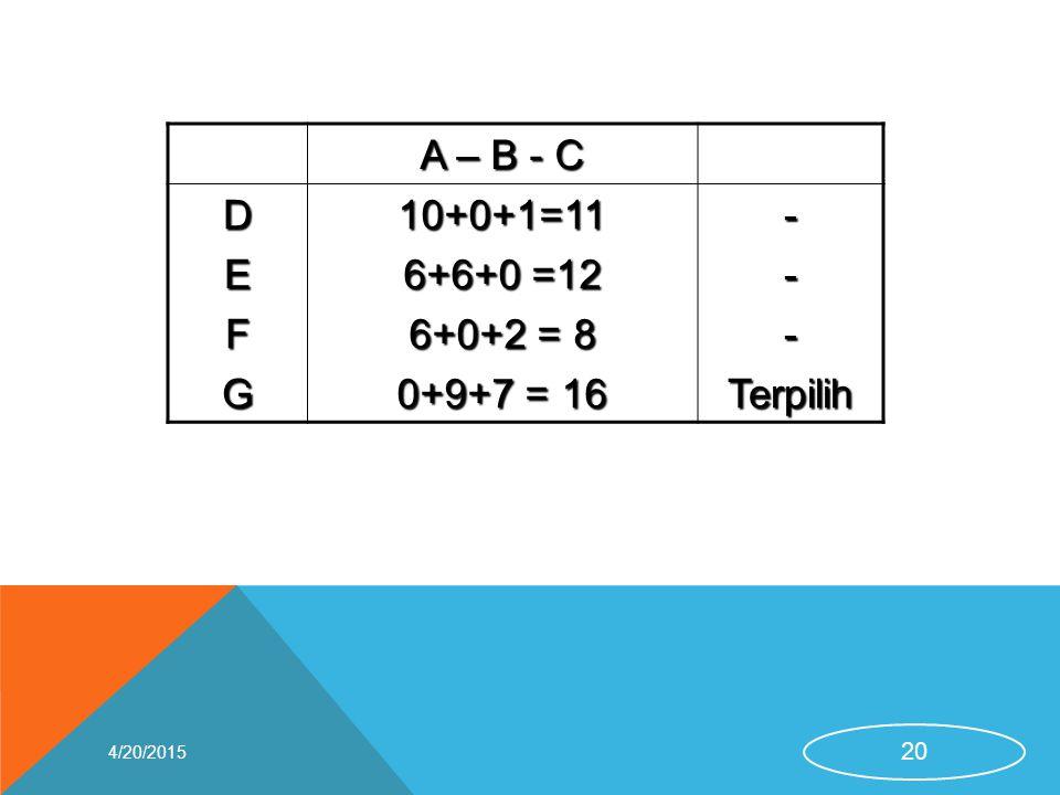 A – B - C D E F G 10+0+1=11 6+6+0 =12 6+0+2 = 8 0+9+7 = 16 - Terpilih