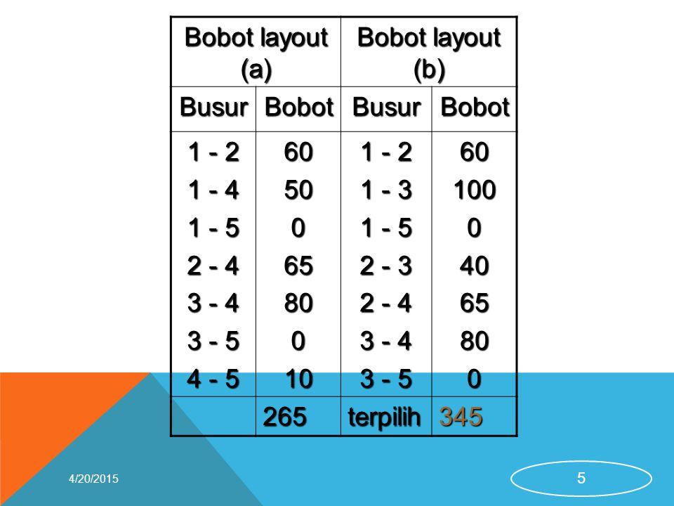 Bobot layout (a) Bobot layout (b) Busur Bobot 1 - 2 1 - 4 1 - 5 2 - 4