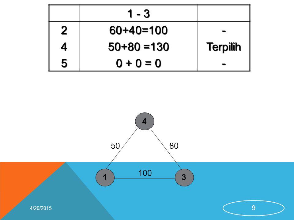 1 - 3 2 4 5 60+40=100 50+80 =130 0 + 0 = 0 - Terpilih 1 3 4 50 100 80 4/13/2017