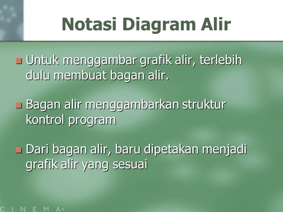 Notasi Diagram Alir Untuk menggambar grafik alir, terlebih dulu membuat bagan alir. Bagan alir menggambarkan struktur kontrol program.