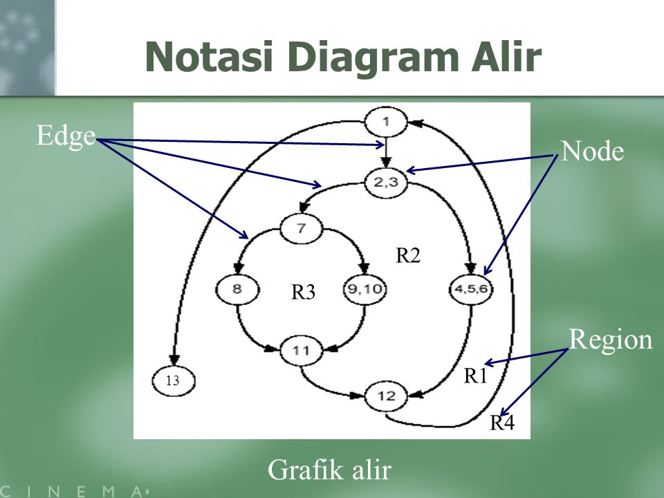 Notasi Diagram Alir Edge Node R2 R3 Region R1 13 R4 Grafik alir