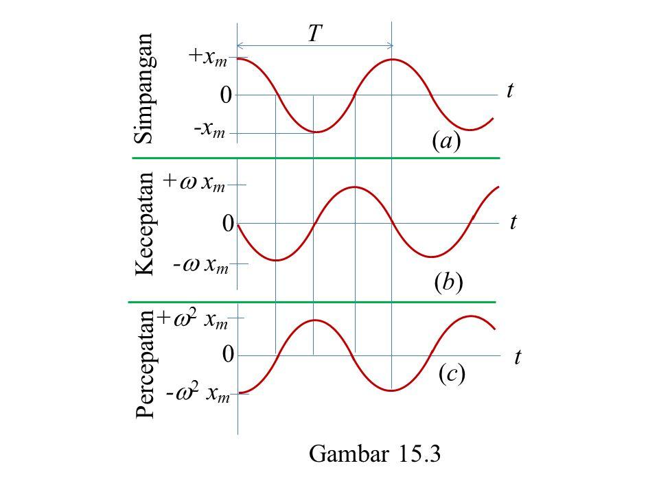+xm -xm + xm - xm +2 xm -2 xm Simpangan Percepatan Kecepatan t (b) (c) (a) Gambar 15.3 T