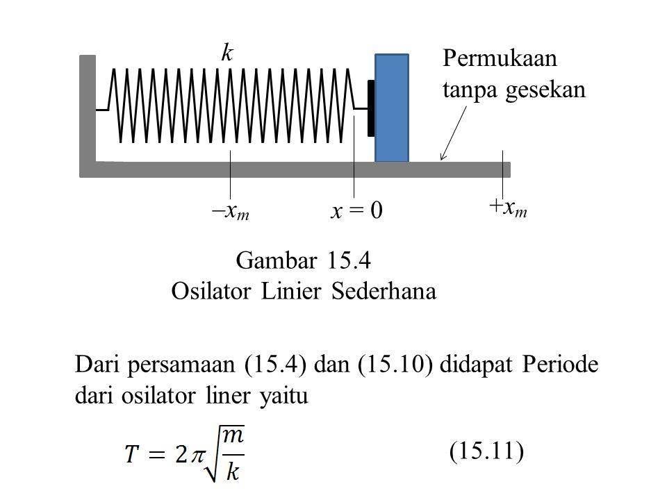 +xm –xm. x = 0. k. Permukaan. tanpa gesekan. Gambar 15.4. Osilator Linier Sederhana. Dari persamaan (15.4) dan (15.10) didapat Periode.