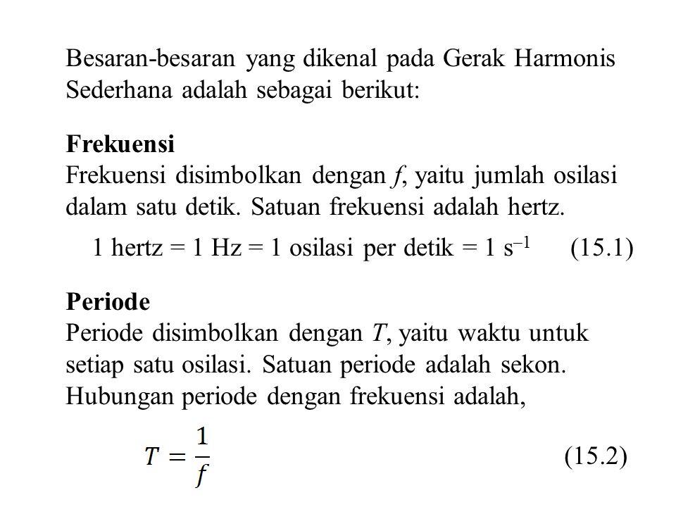 Besaran-besaran yang dikenal pada Gerak Harmonis Sederhana adalah sebagai berikut: