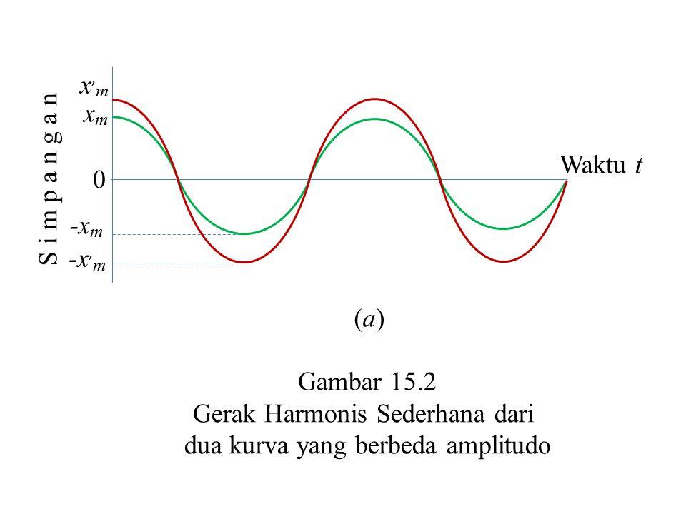 Gerak Harmonis Sederhana dari dua kurva yang berbeda amplitudo