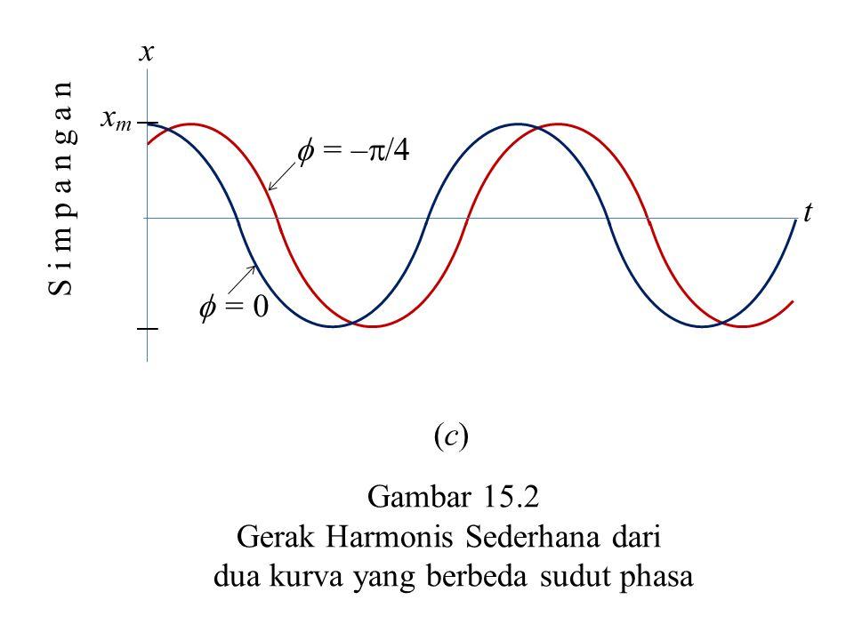 Gerak Harmonis Sederhana dari dua kurva yang berbeda sudut phasa