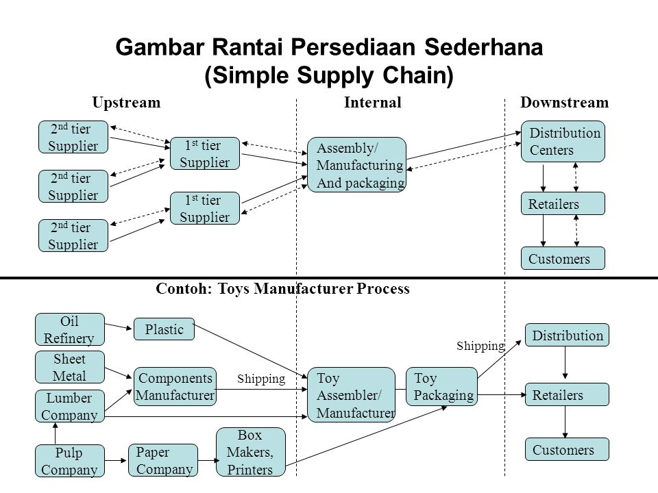 Gambar Rantai Persediaan Sederhana (Simple Supply Chain)