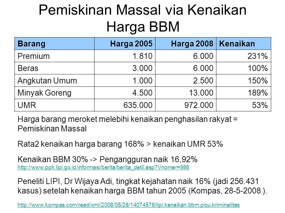 Pemiskinan Massal via Kenaikan Harga BBM