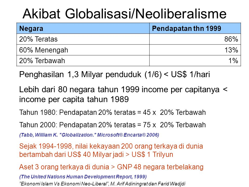Akibat Globalisasi/Neoliberalisme