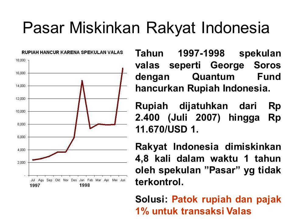 Pasar Miskinkan Rakyat Indonesia