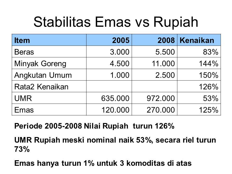 Stabilitas Emas vs Rupiah