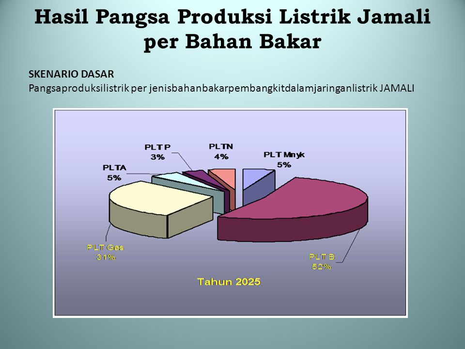 Hasil Pangsa Produksi Listrik Jamali per Bahan Bakar