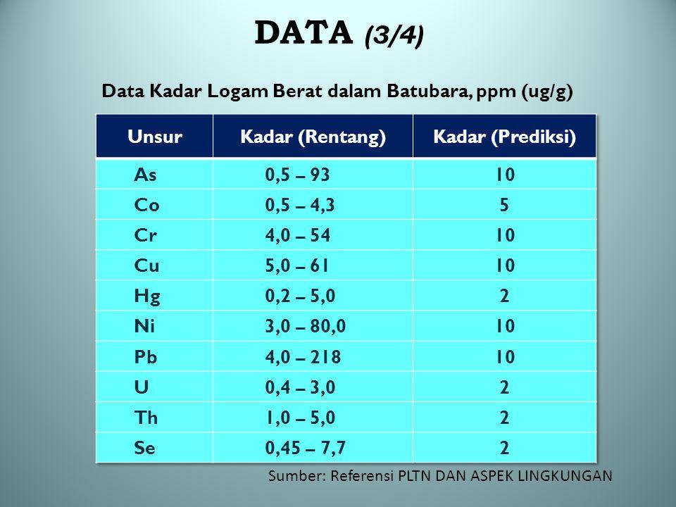 Data Kadar Logam Berat dalam Batubara, ppm (ug/g)