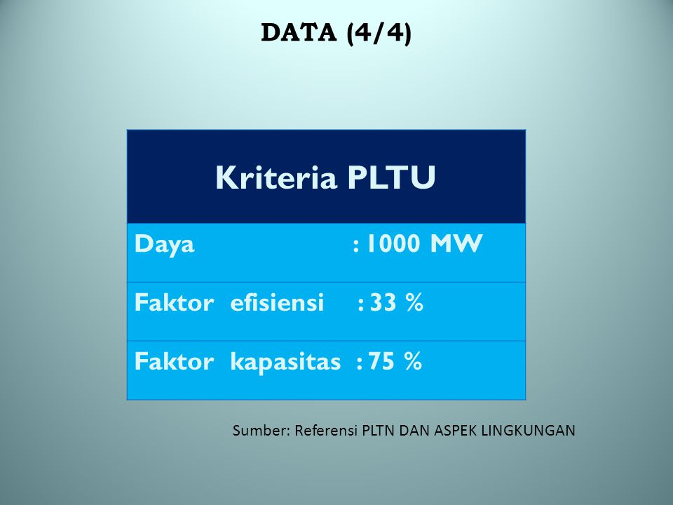Kriteria PLTU DATA (4/4) Daya : 1000 MW Faktor efisiensi : 33 %