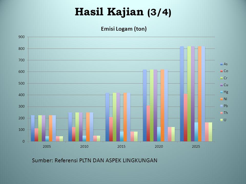 Hasil Kajian (3/4) Sumber: Referensi PLTN DAN ASPEK LINGKUNGAN