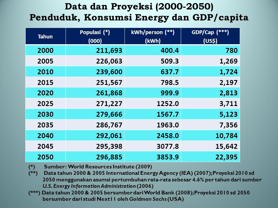 Data dan Proyeksi (2000-2050) Penduduk, Konsumsi Energy dan GDP/capita