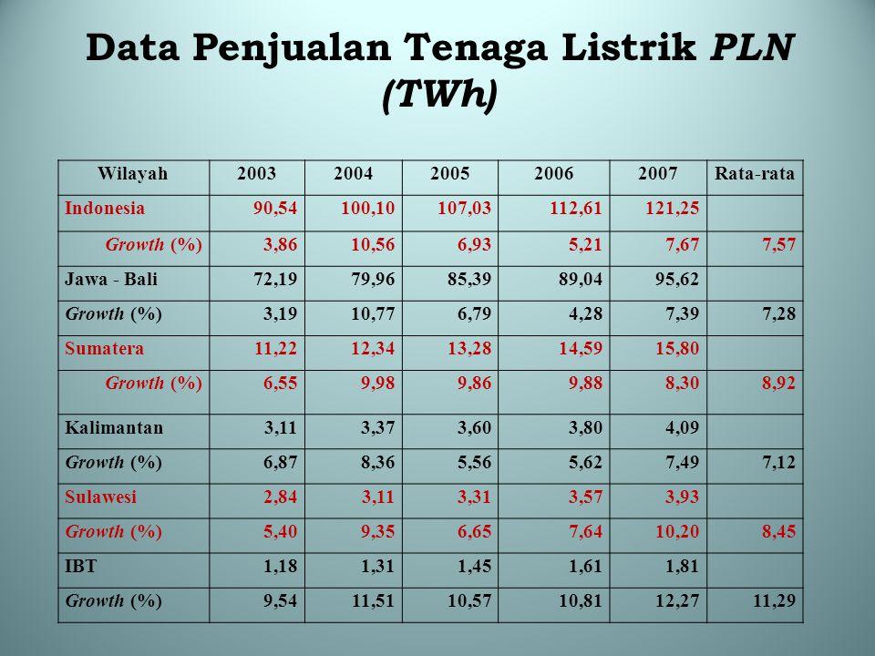 Data Penjualan Tenaga Listrik PLN (TWh)