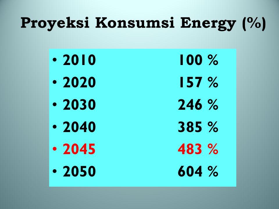 Proyeksi Konsumsi Energy (%)