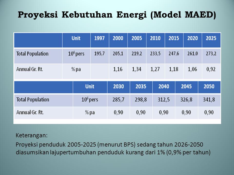 Proyeksi Kebutuhan Energi (Model MAED)