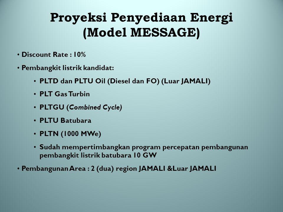 Proyeksi Penyediaan Energi (Model MESSAGE)